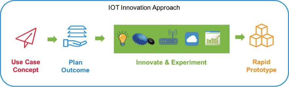 How to Plan an IoT Pilot Project - Figure 1