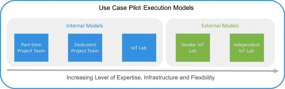 How to Plan an IoT Pilot Project - Figure 2