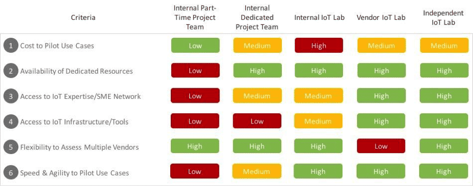 How to Plan an IoT Pilot Project - Figure 3