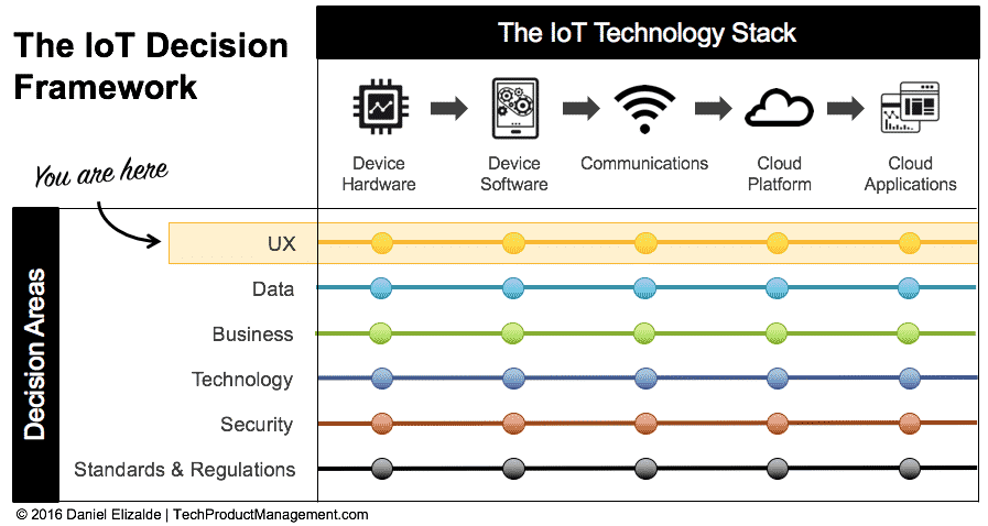 Why It's So Hard to Create a Good User Experience in IoT - Figure 1
