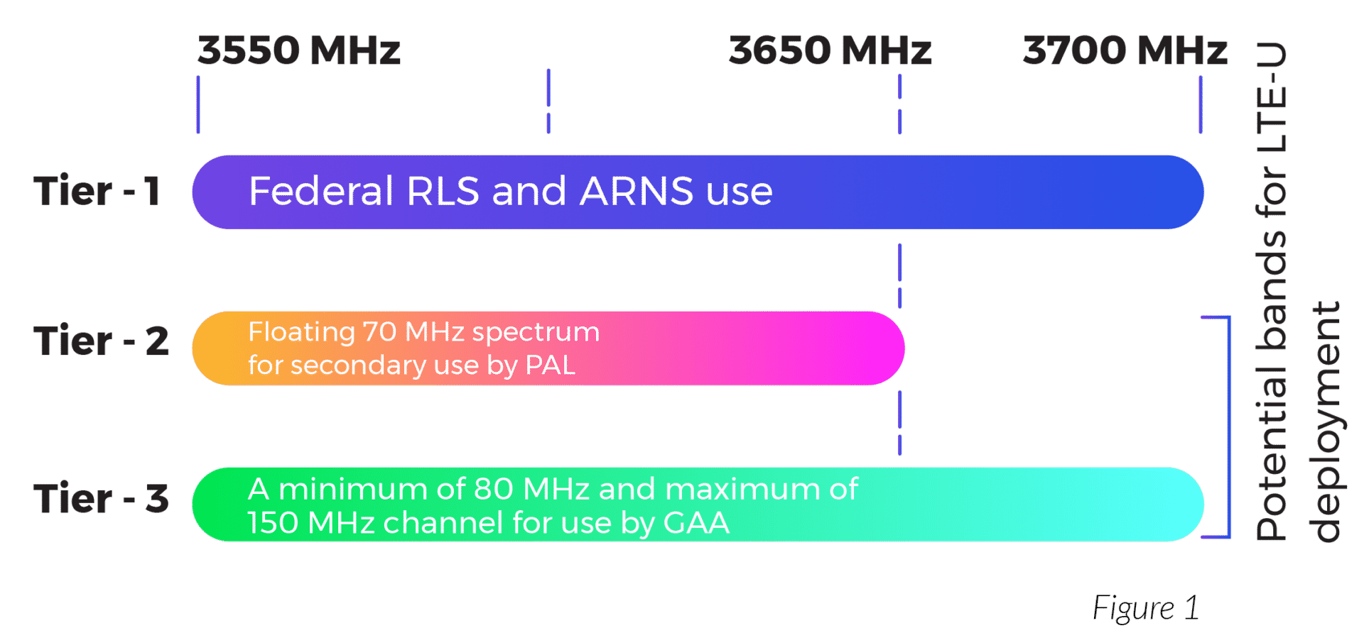 What is CBRS? - LTE in 3.5 GHz Shared Spectrum - General Authorized Access